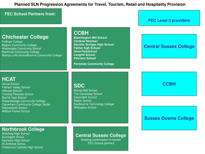 Planned SLN Progression Agreements for Travel, Tourism, Retail and Hospitality Provision