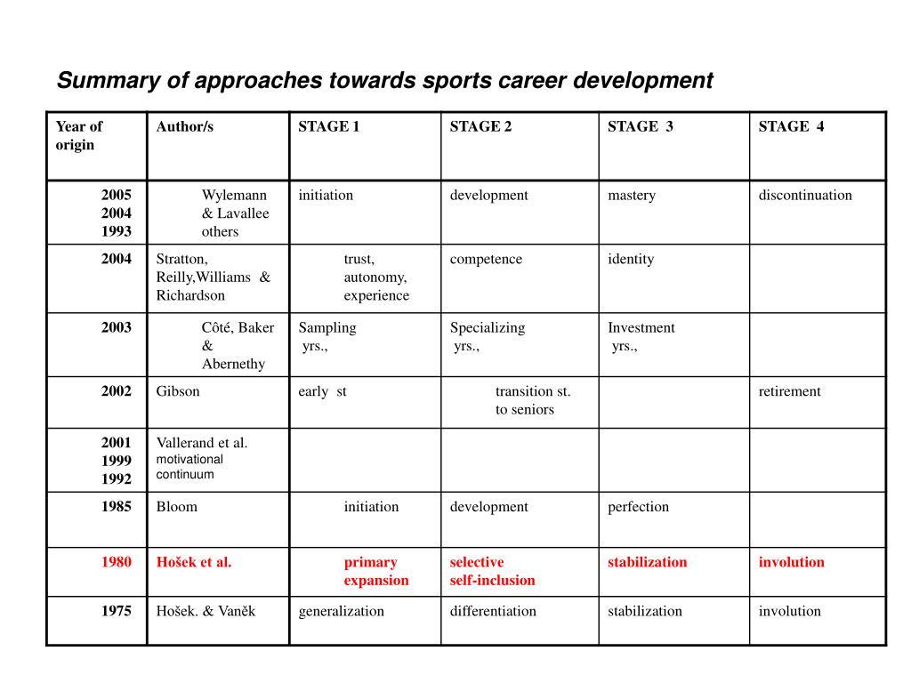 Summary of approaches towards sports career development