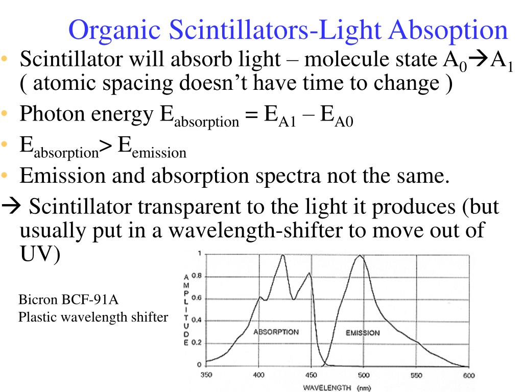 Organic Scintillators-Light Absoption