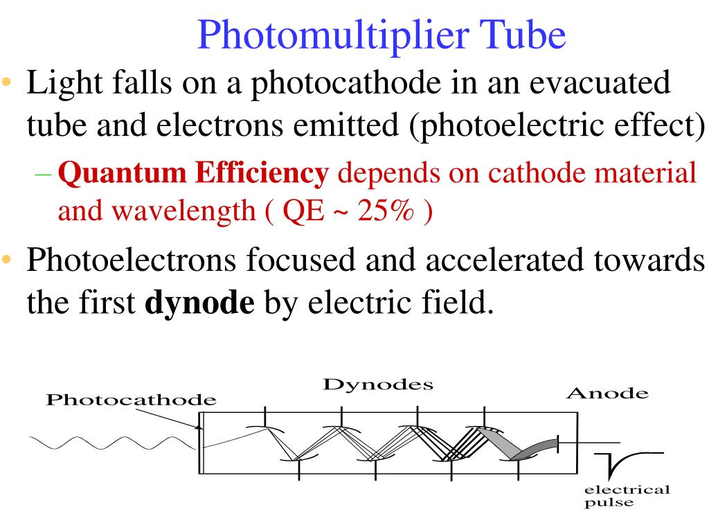 Light falls on a photocathode in an evacuated tube and electrons emitted (photoelectric effect)