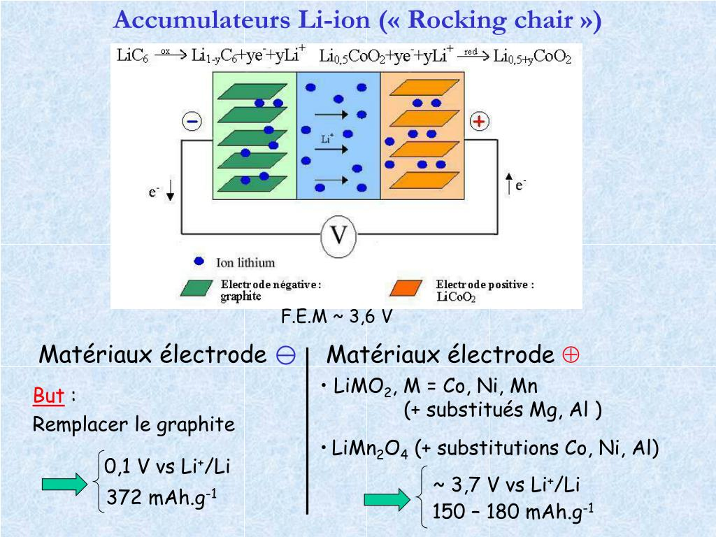 Matériaux électrode