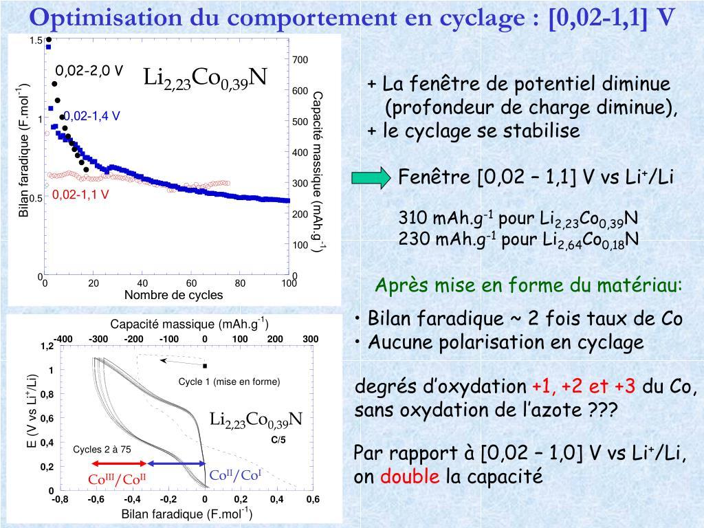 Optimisation du comportement en cyclage : [0,02-1,1] V