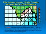 delay minutes between a nicobar warning station and the city of vishakhapatnam