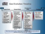 gas evolution timeline