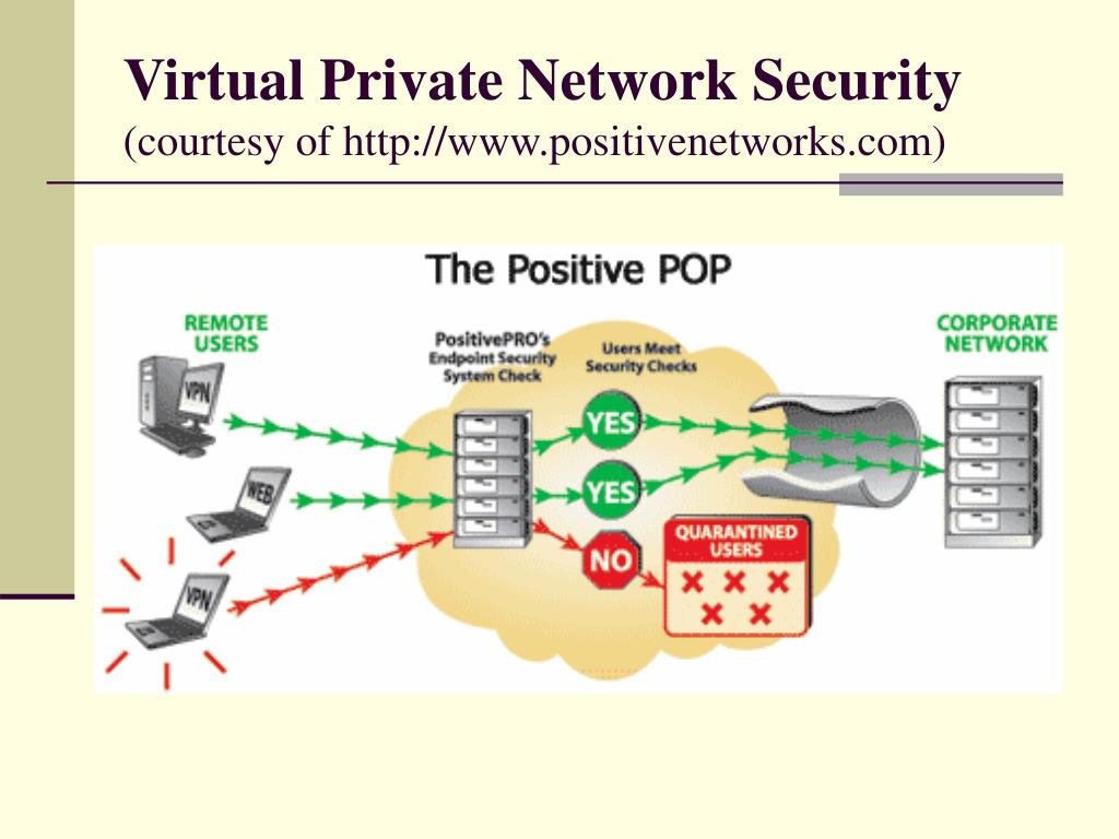 Virtual Private Network Security