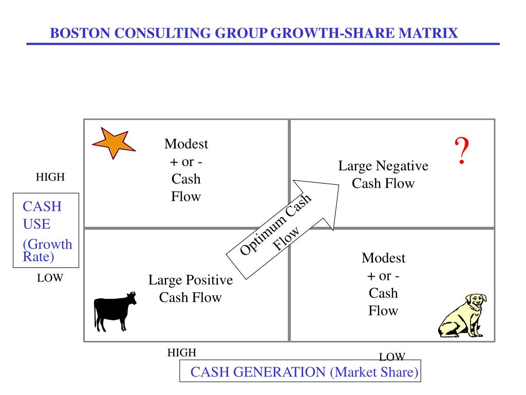 advantages of bcg growth share matrix Growth-share matrix software - conceptdraw pro is a powerful diagramming and vector drawing software for creating professional looking growth–share matrices.