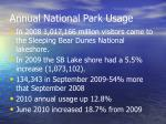 annual national park usage