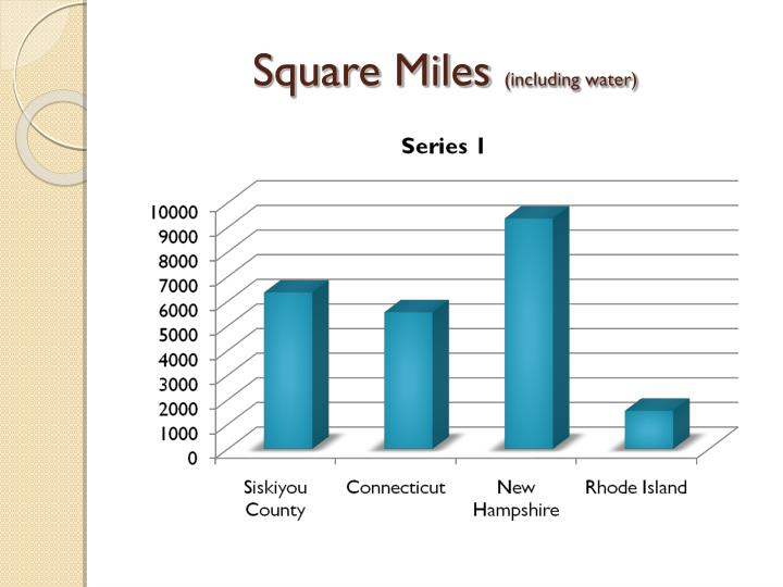 Square miles including water