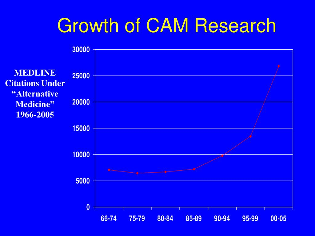 Growth of CAM Research