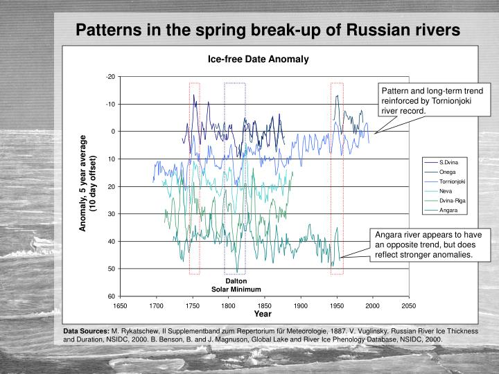 Patterns in the spring break-up of Russian rivers