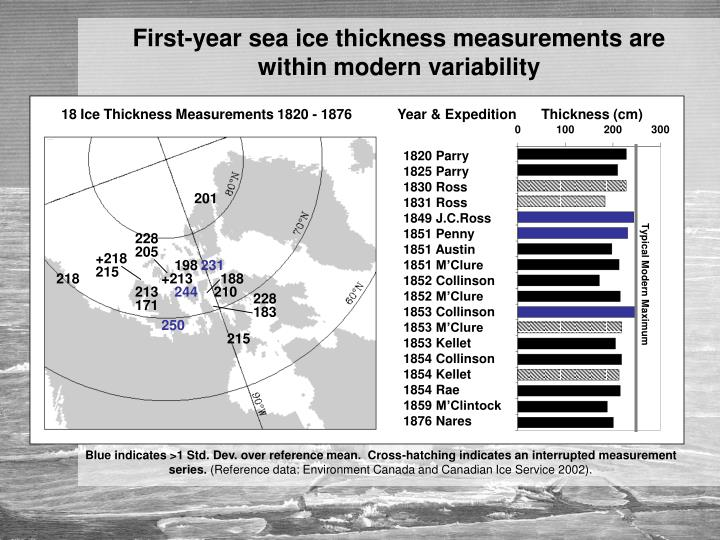 First-year sea ice thickness measurements are