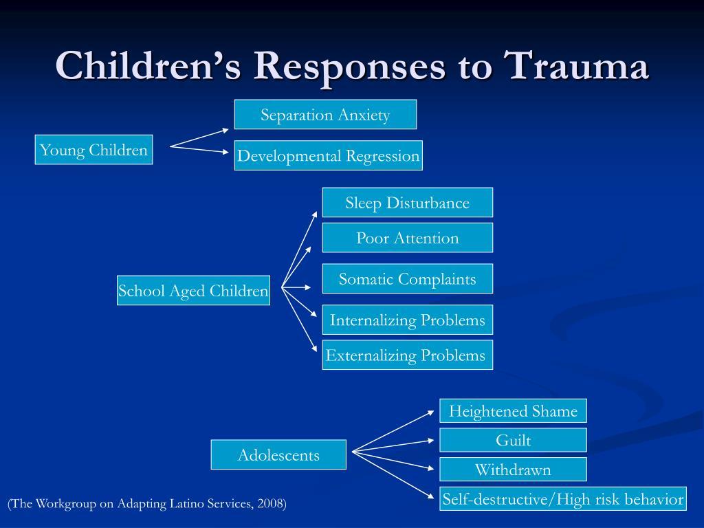 Children's Responses to Trauma