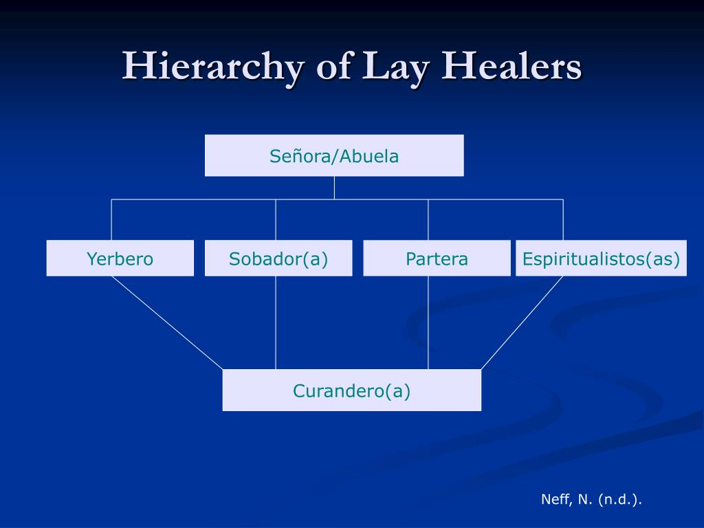 Hierarchy of Lay Healers