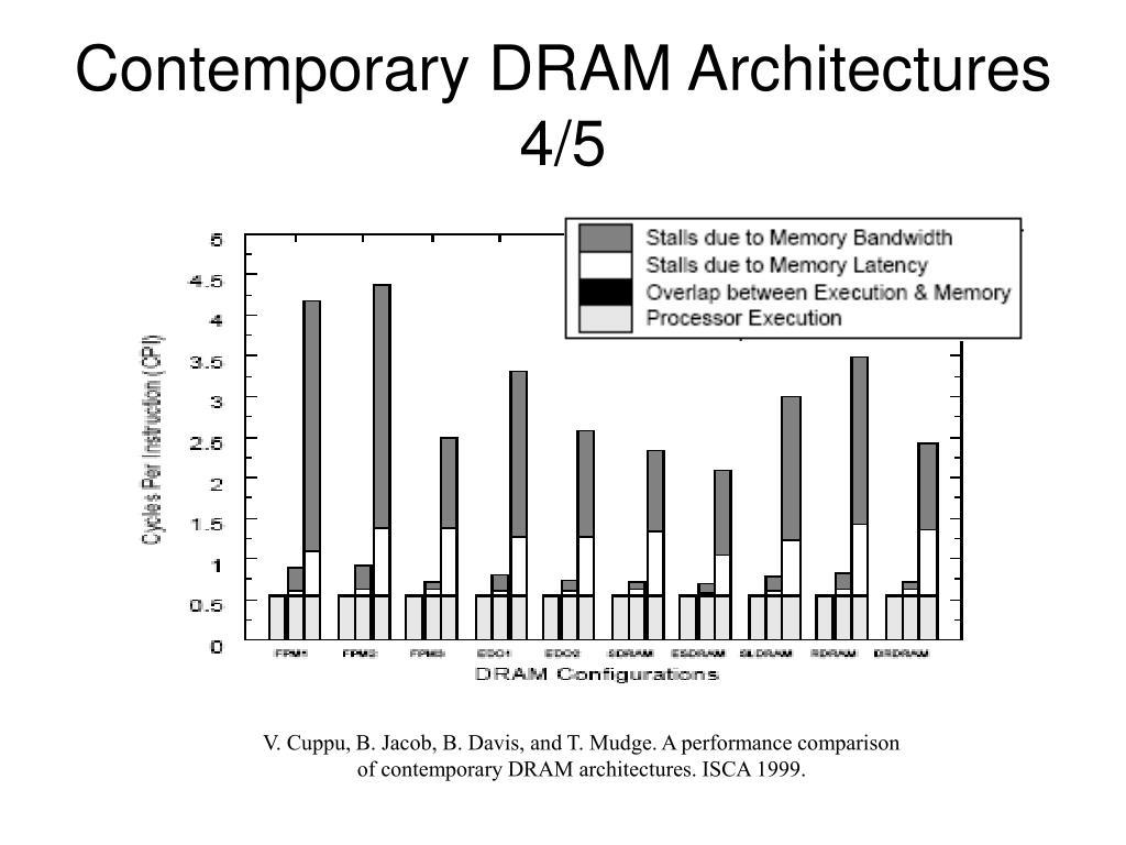 Contemporary DRAM Architectures 4/5