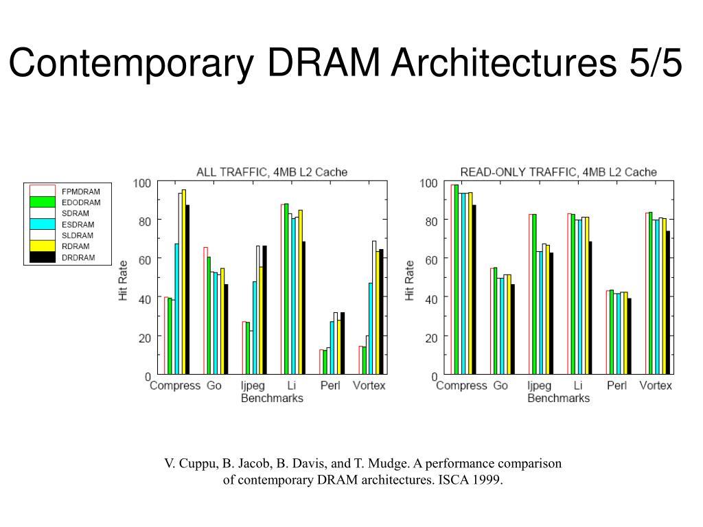 Contemporary DRAM Architectures 5/5