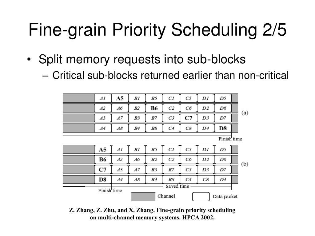 Fine-grain Priority Scheduling 2/5