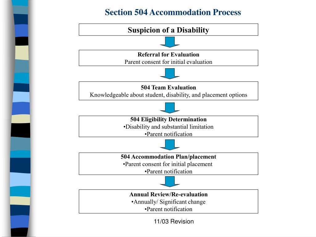 Section 504 Accommodation Process