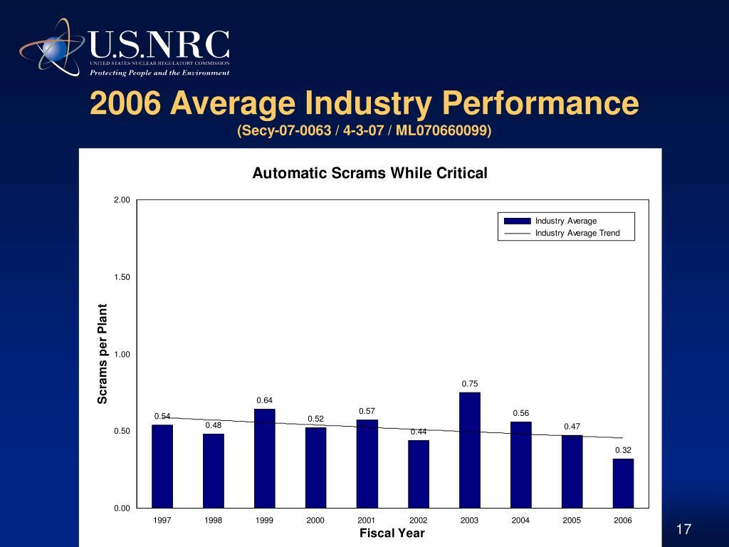 2006 Average Industry Performance