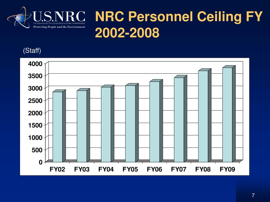 NRC Personnel Ceiling FY 2002-2008