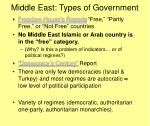 middle east types of government