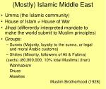 mostly islamic middle east