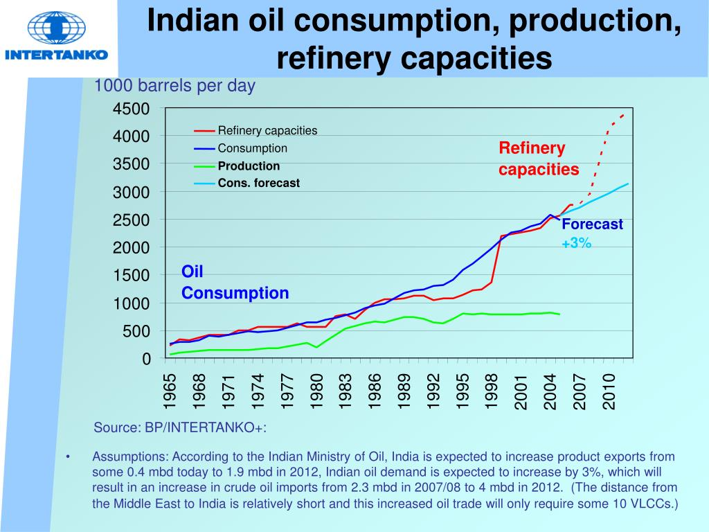 Indian oil consumption, production, refinery capacities