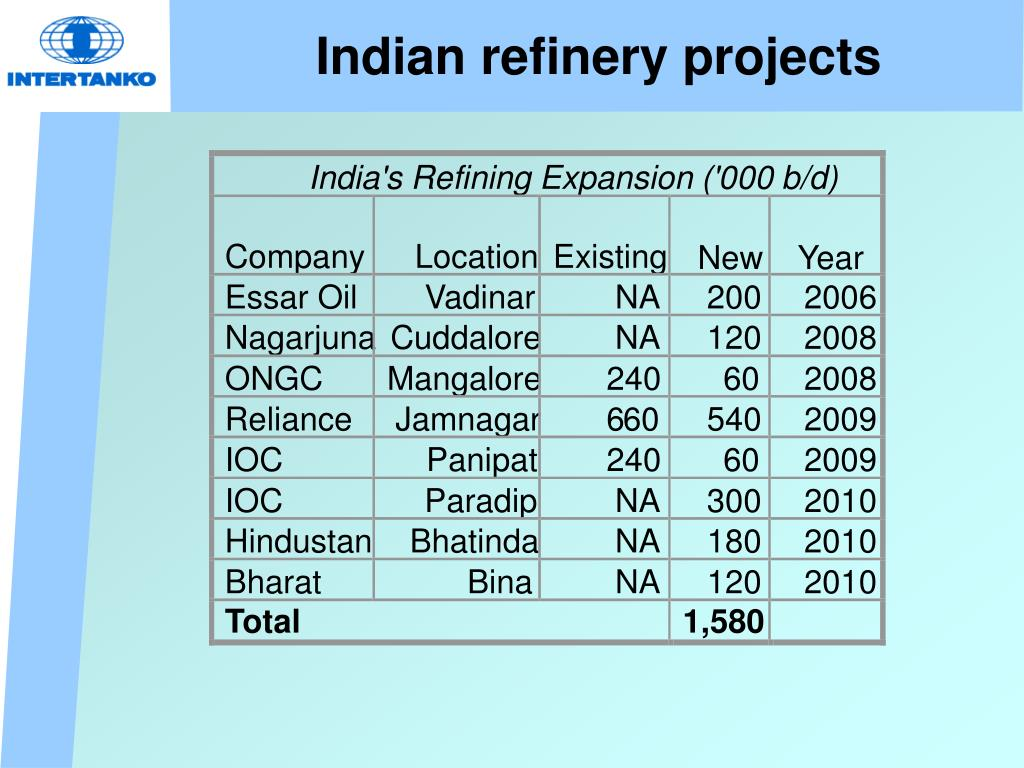 Indian refinery projects