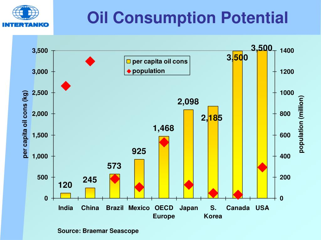 Oil Consumption Potential