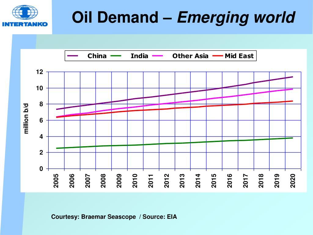 Oil Demand –