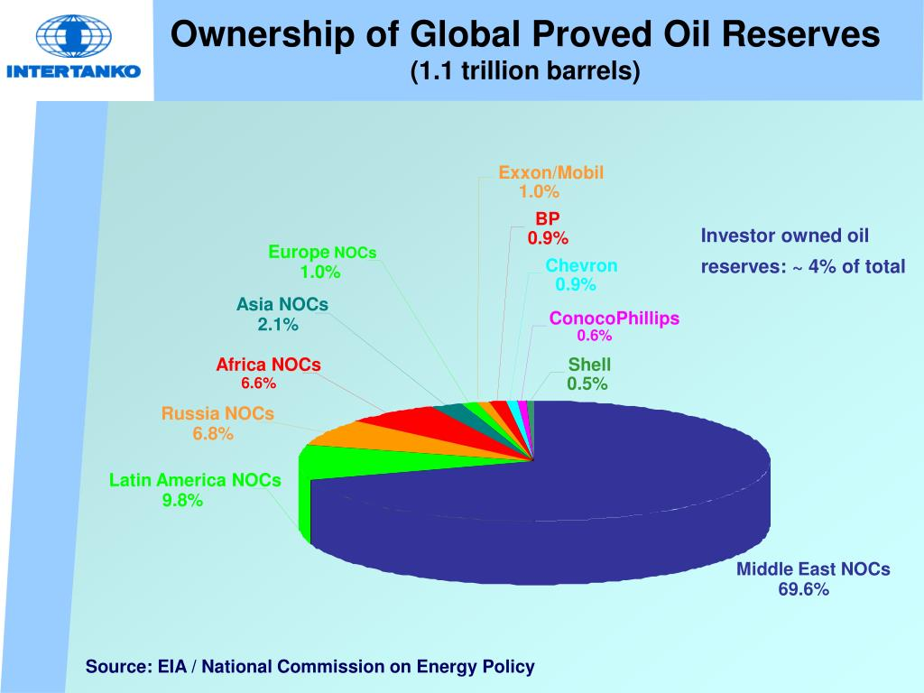 Ownership of Global Proved Oil Reserves