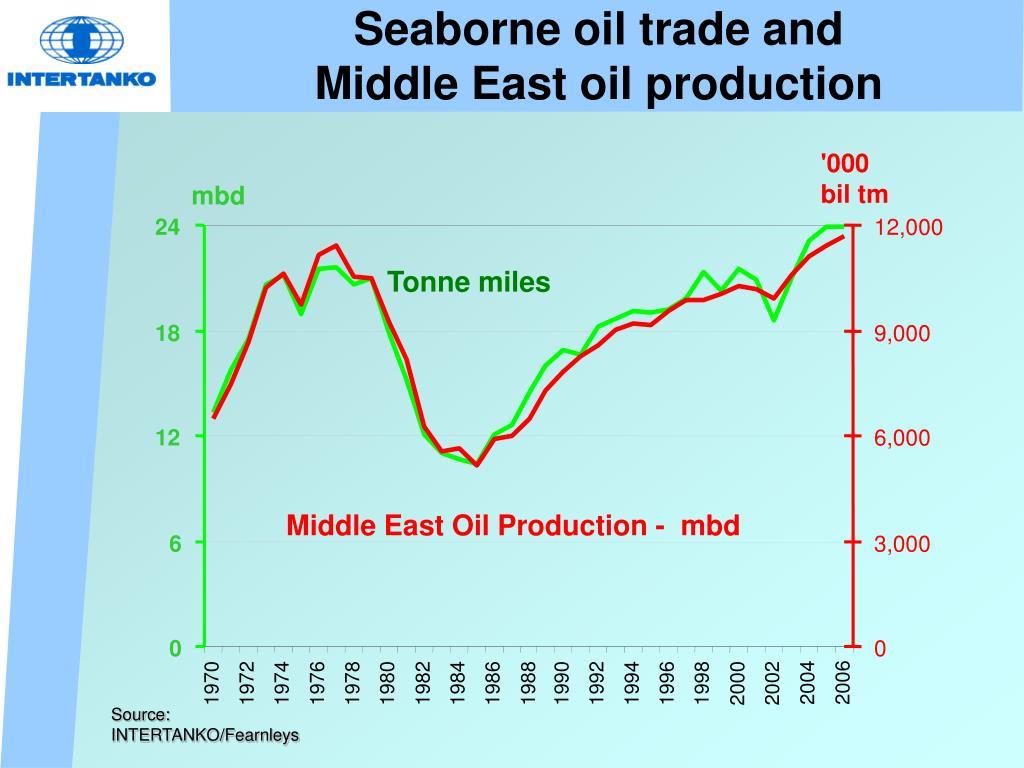 Seaborne oil trade and
