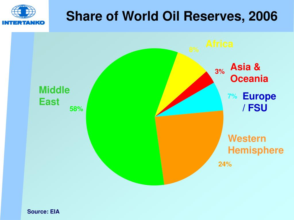 Share of World Oil Reserves, 2006