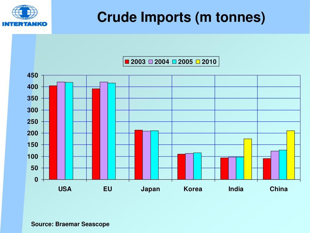 Crude Imports (m tonnes)