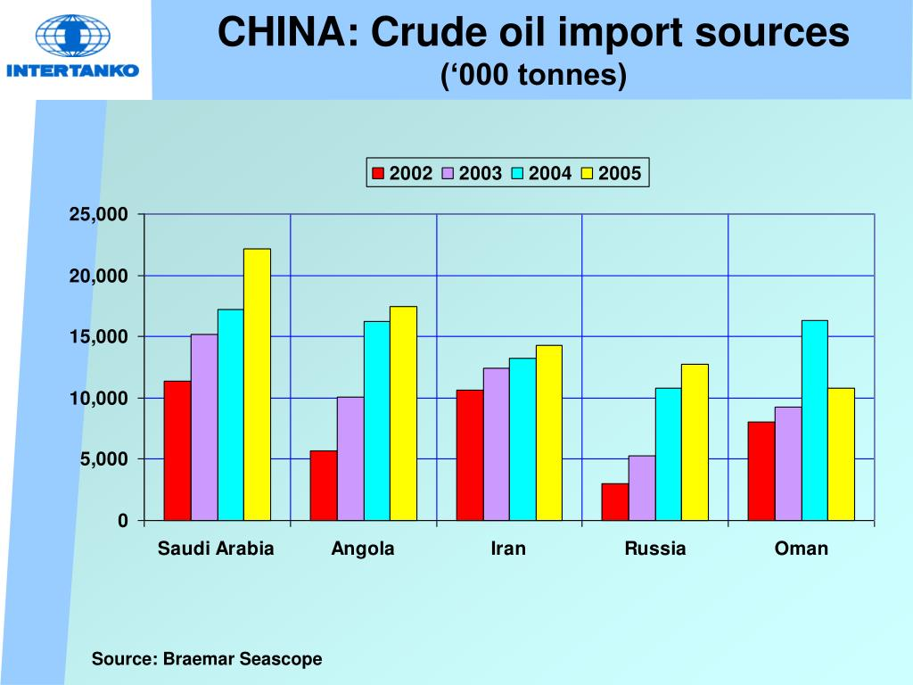 CHINA: Crude oil import sources