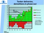 tanker deliveries demolitions phase out
