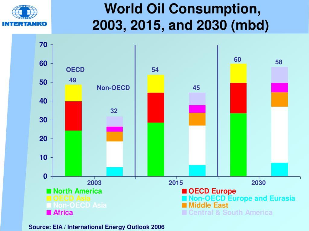 World Oil Consumption,