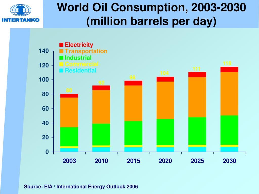 World Oil Consumption, 2003-2030