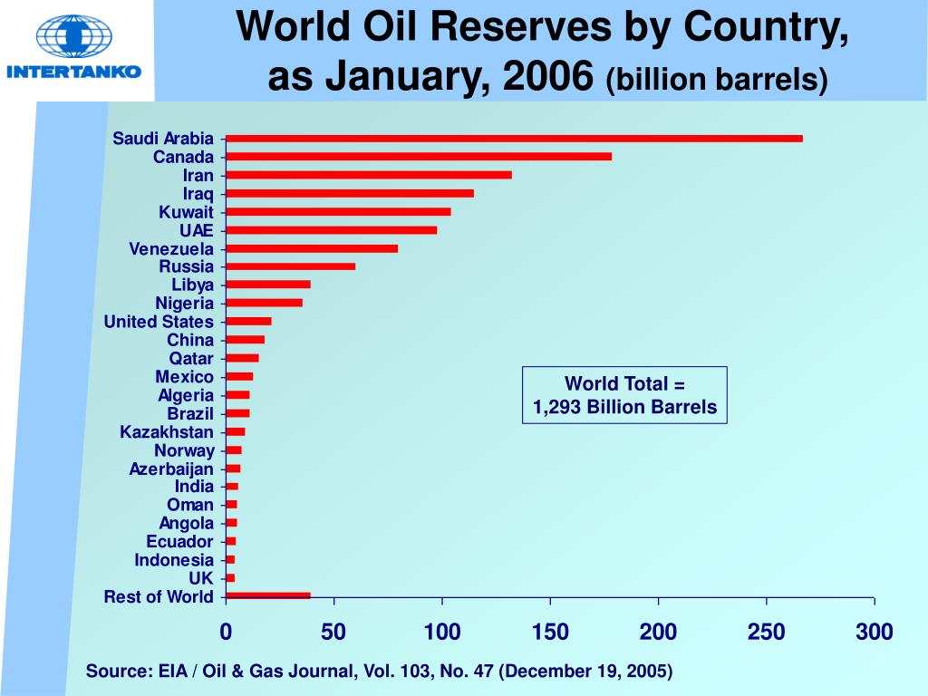 World Oil Reserves by Country,