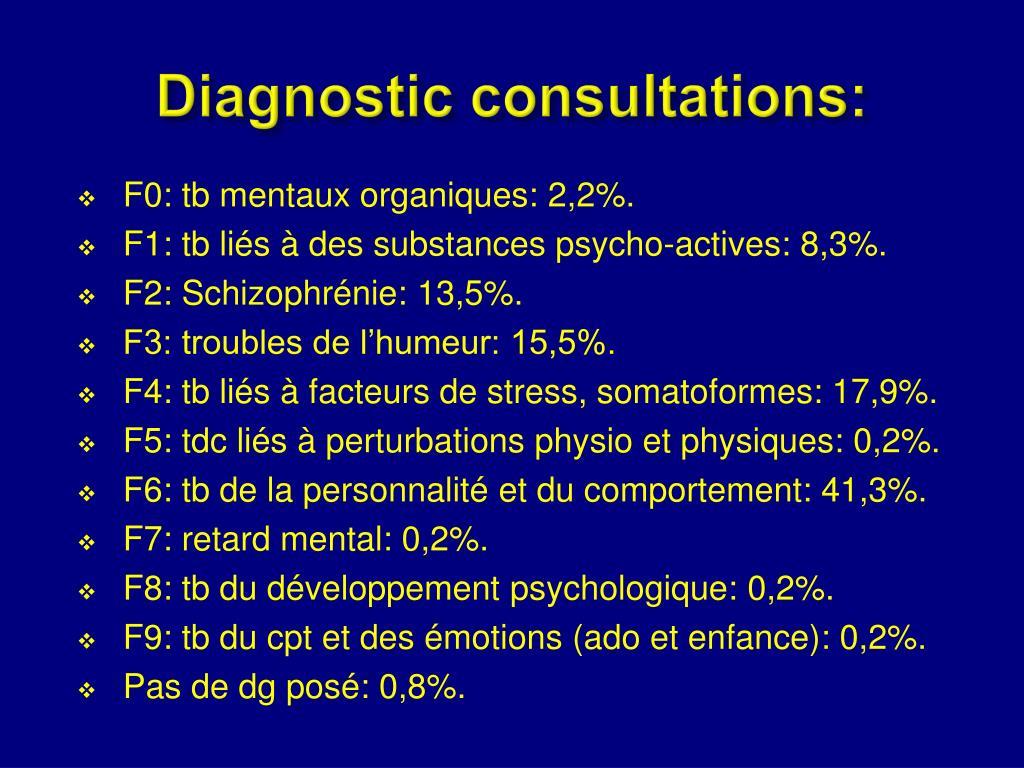 Diagnostic consultations: