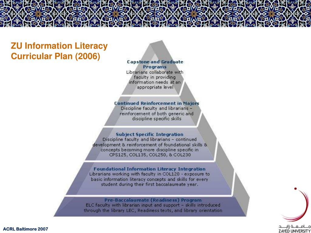 ZU Information Literacy Curricular Plan (2006)