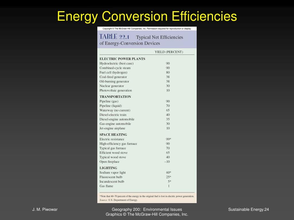 Energy Conversion Efficiencies