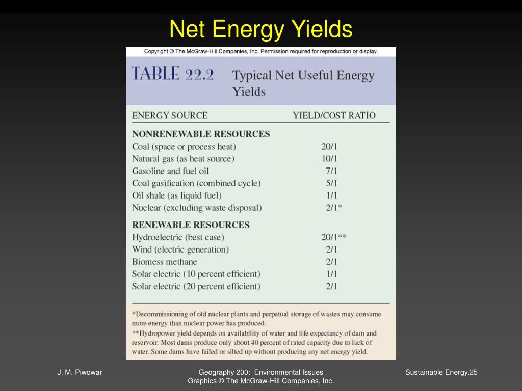 Net Energy Yields