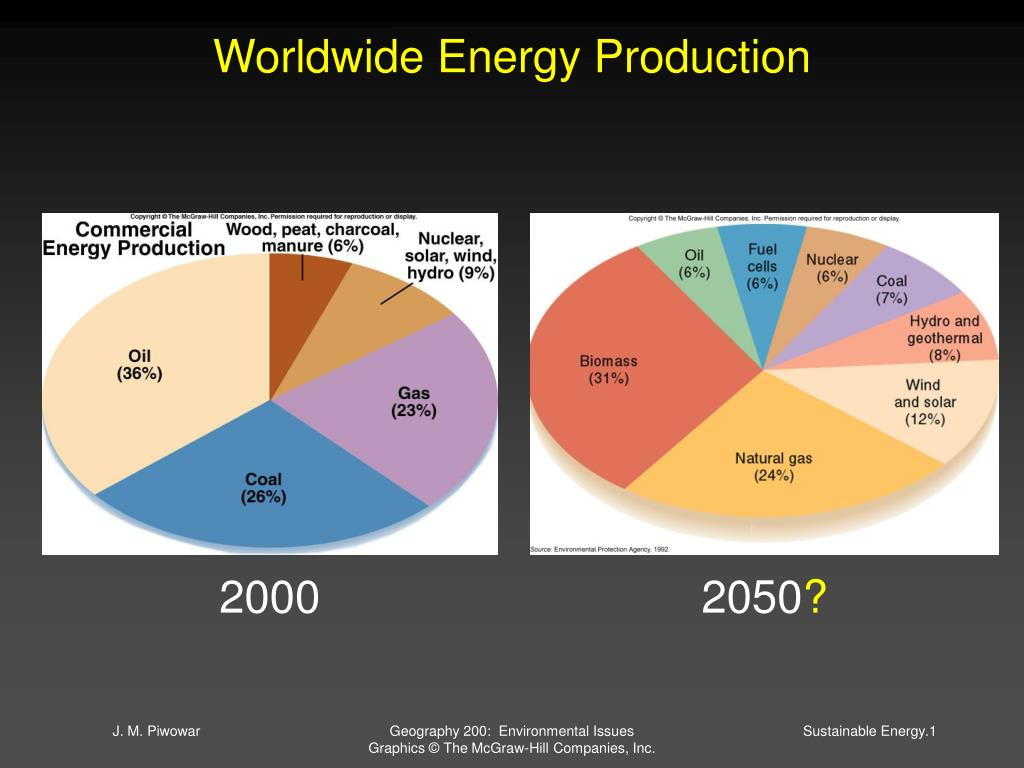 worldwide energy production l.