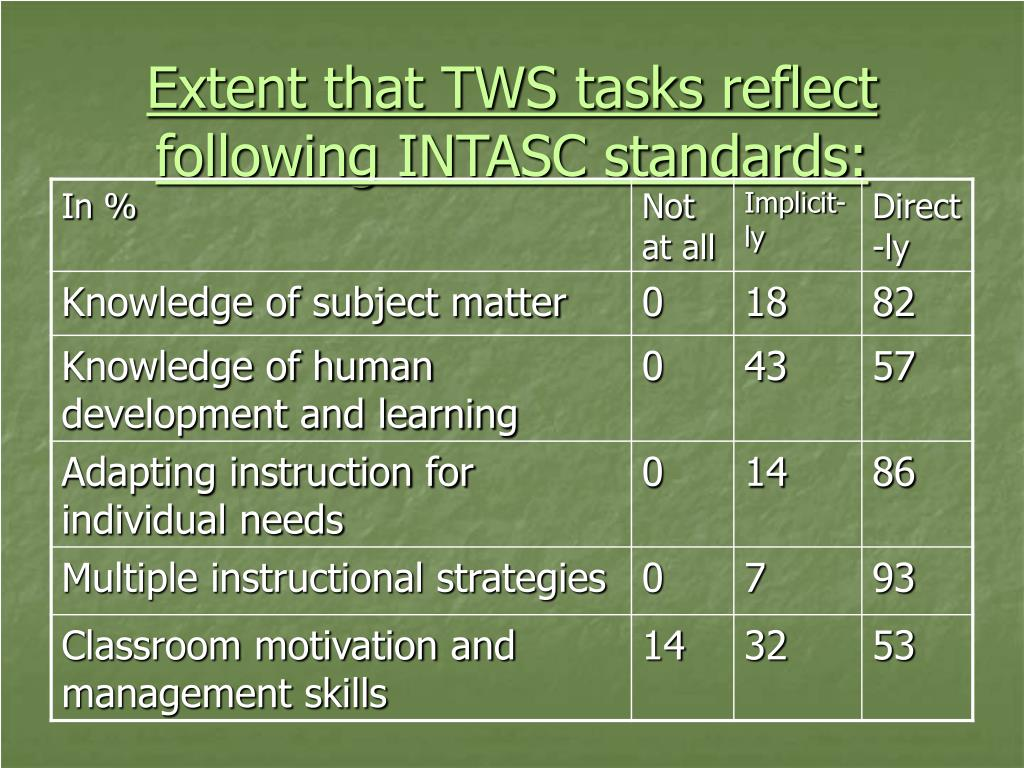 Extent that TWS tasks reflect following INTASC standards: