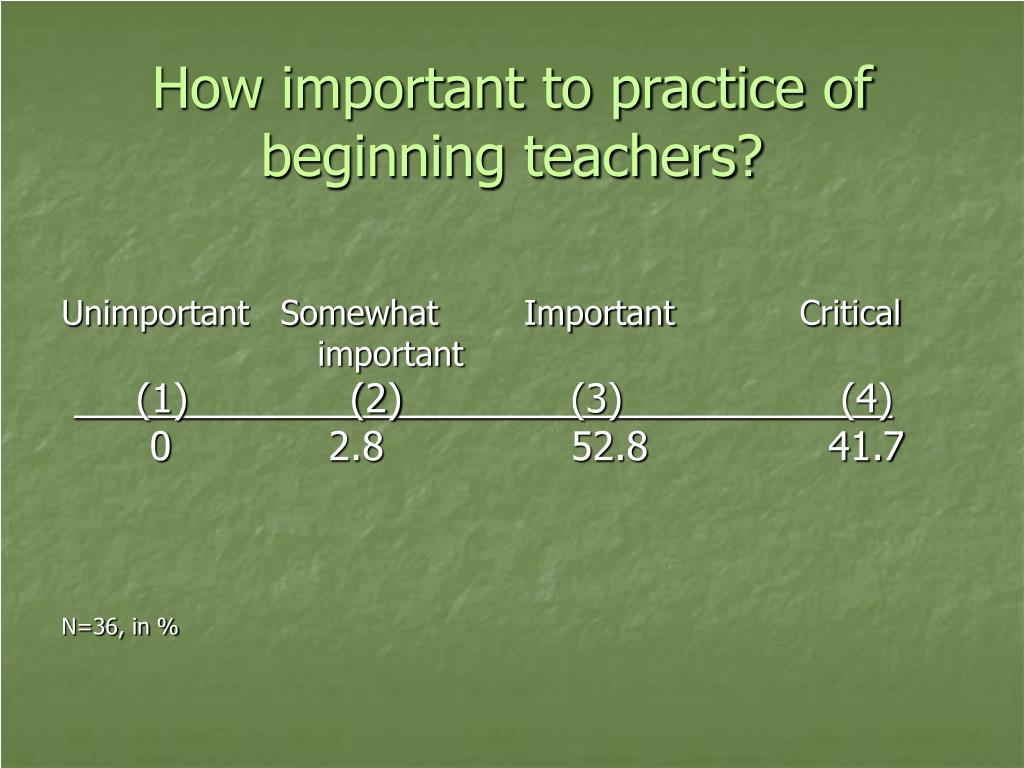 How important to practice of beginning teachers?