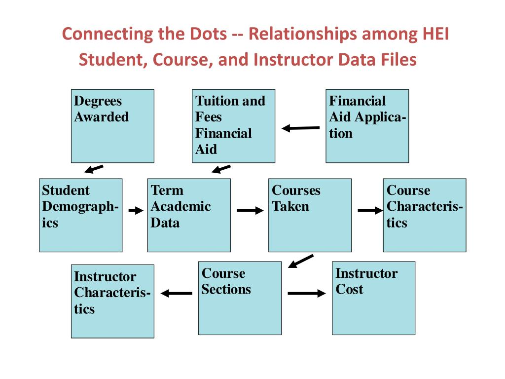Connecting the Dots -- Relationships among HEI Student, Course, and Instructor Data Files
