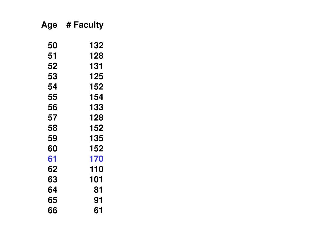 Age# Faculty