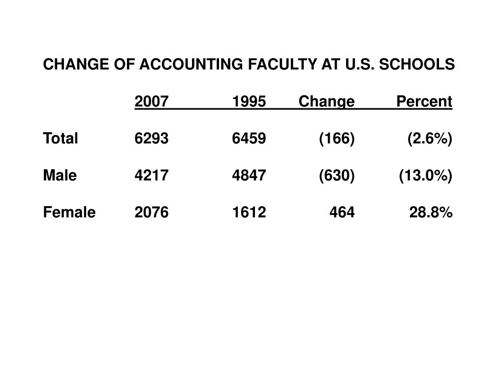 CHANGE OF ACCOUNTING FACULTY AT U.S. SCHOOLS