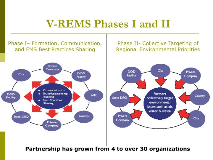 V-REMS Phases I and II