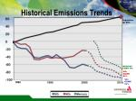 historical emissions trends